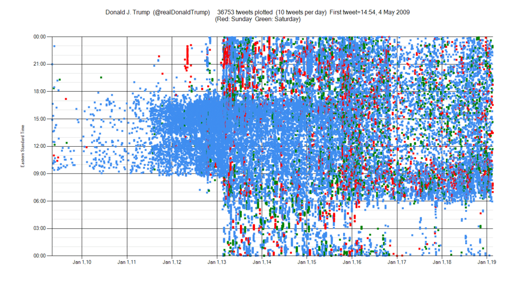 Twitter activity of Donald Trump from his first tweet in May 2009 to May 2018.